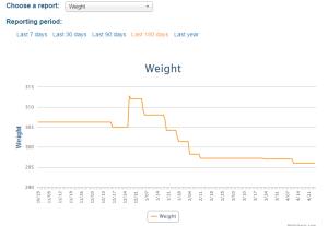 Weight Loss; Weight Tracker