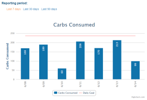 Carbs consumed over the past week (Source: Myfitnesspal.com) as of 6/13/16