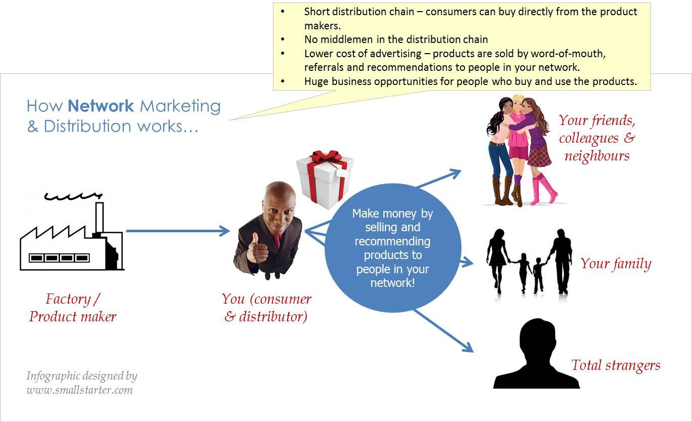 1.network marketing network 3