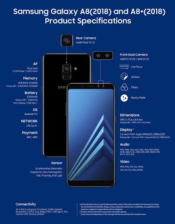 Infografía oficial del Samsung Galaxy A8 (2018) y Galaxy A8+ (2018) mostrando algunas de sus características.