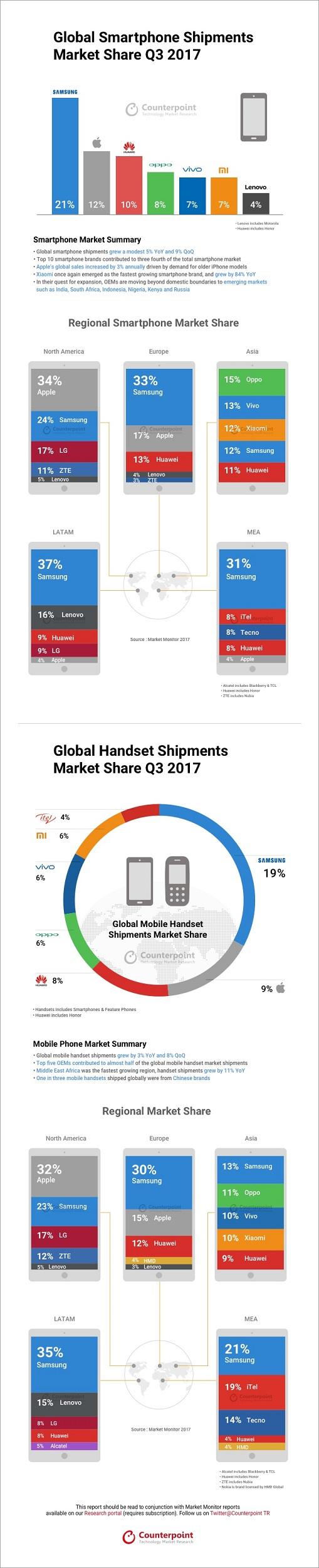 Infografía de Counterpoint Research sobre el estado del mercado de smartphones al cierre del tercer trimestre del 2017.