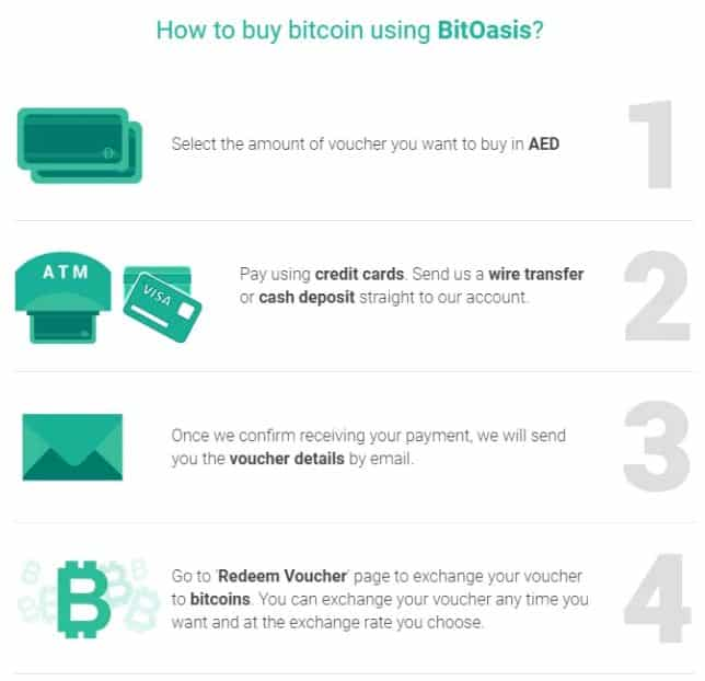 Bitoasis purchase step 2