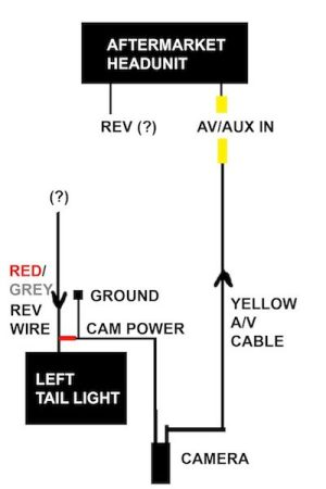 Advice for reverse camera and ponent install  Smart