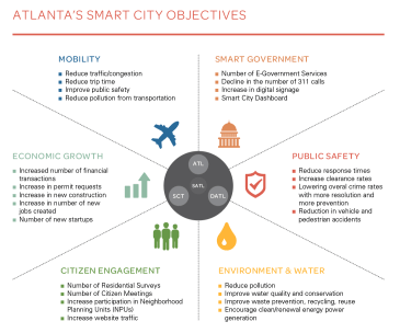 Smart City Maturity Model unifies plans for the City of Atlanta