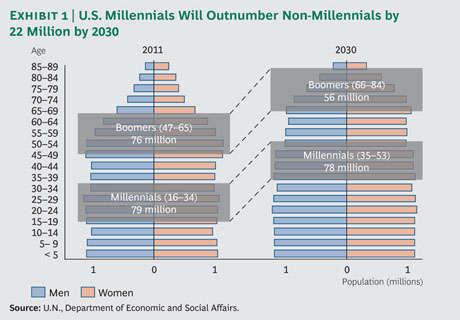 U.S. Millennials Will Outnumber Non-Millennials by 22 Million by 2030