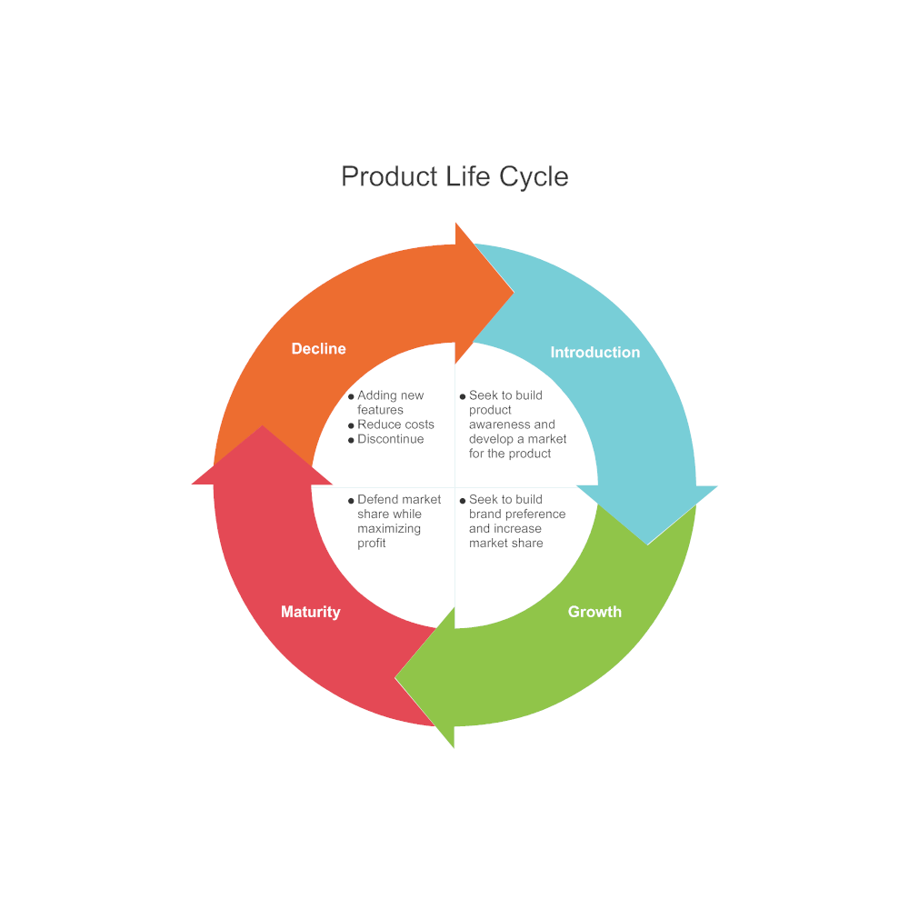 Cycle Diagram Example  Product Life Cycle