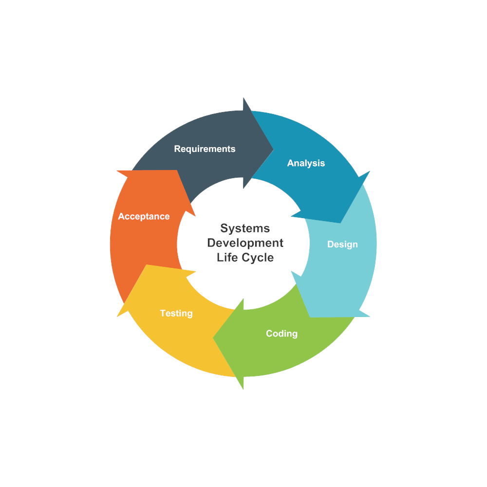 Cycle Diagram Example  Systems Development Life Cycle