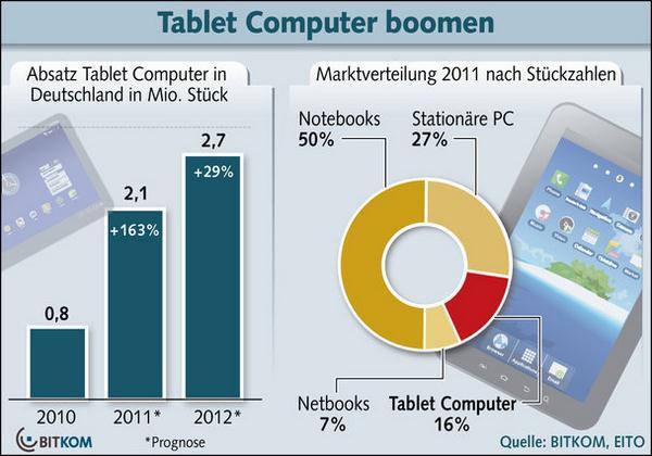 bitkom-tablets-2011