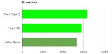 s4-vs-t3-browsermark