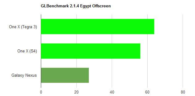 s4-vs-t3-egypt