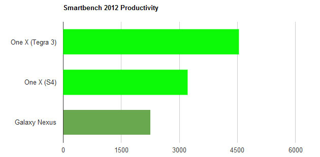 s4-vs-t3-smartbench-product
