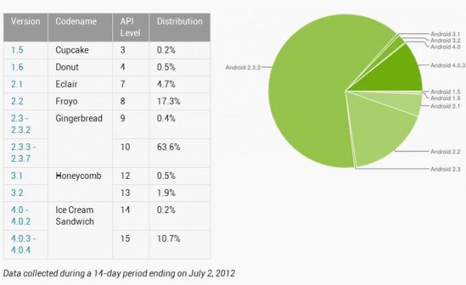 android-statistik-juli-2012