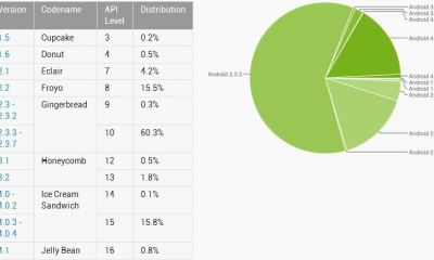 Android Statistik August 2012