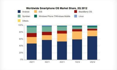 IDC Q2 2012 OS Market Share
