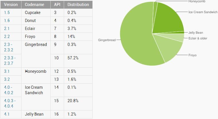 android statistik september 2012