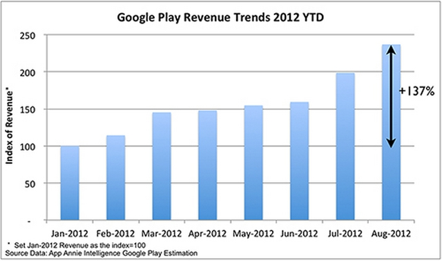google-play-trends