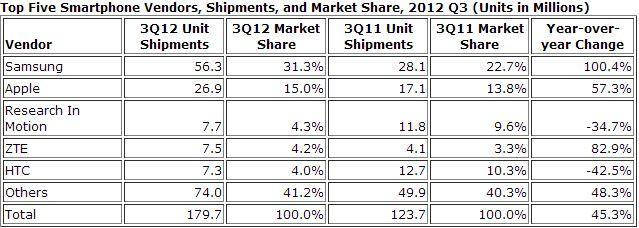 top 5 smartphone-hersteller q3 2012