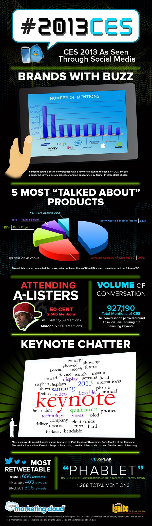 2013-CES-Infographic_ISM (Klein)