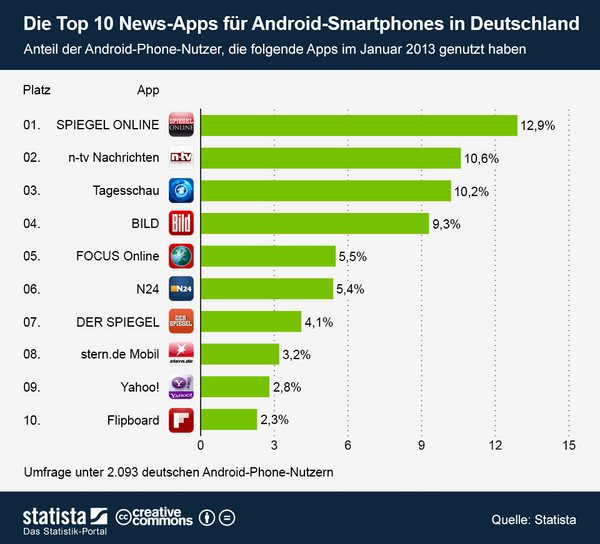 infografik_950_Top_10_News_Apps_fuer_Android_Smartphones_in_Deutschland_b