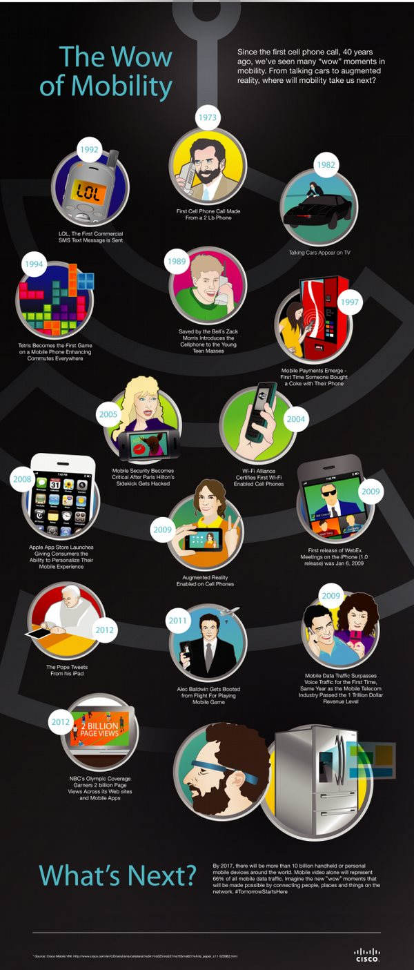 Cisco_Infographic_Mobile_40th_610x1428