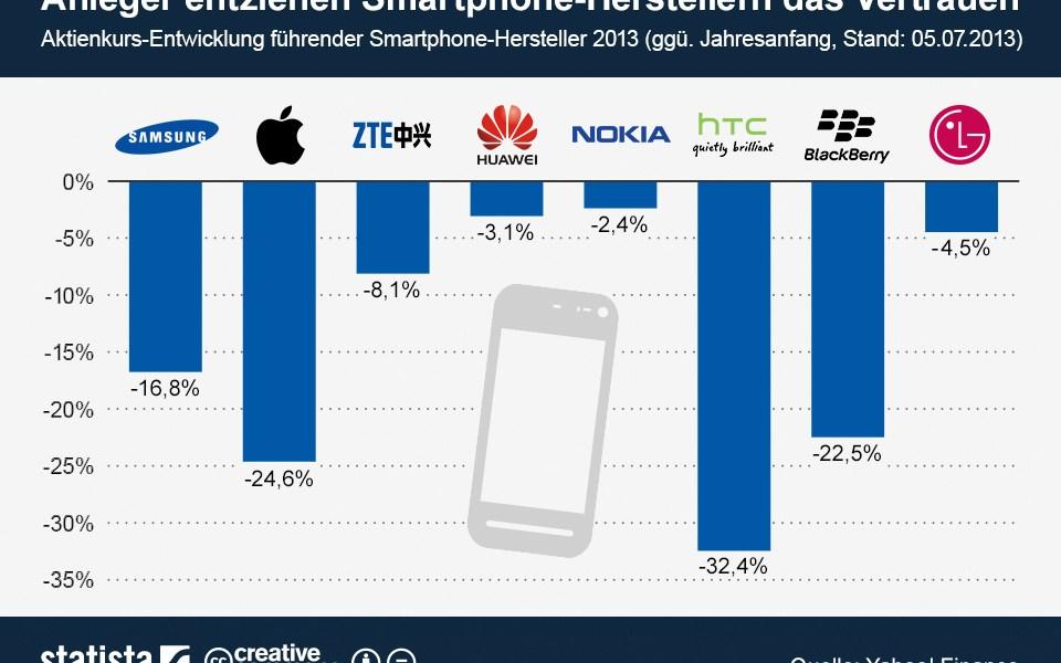 Aktienkurs Huawei