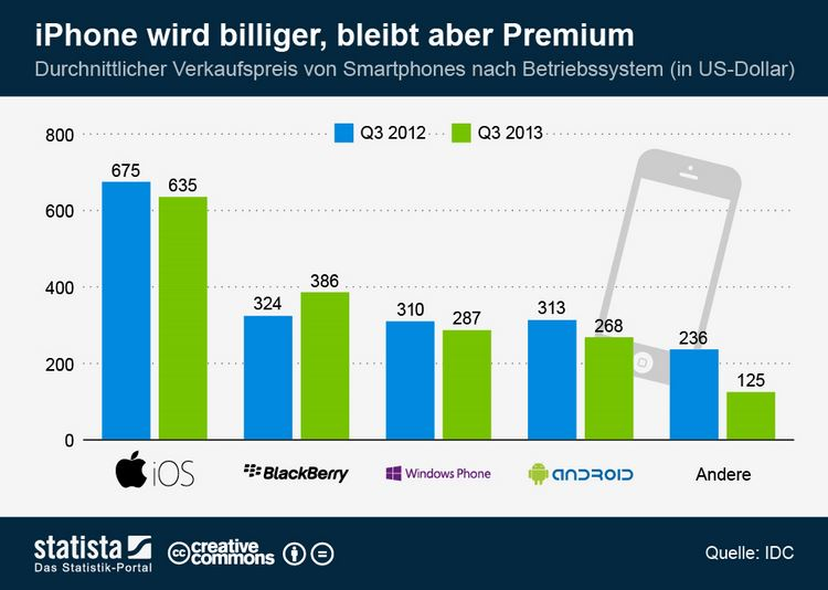 infografik_1638_durchschnittlicher_Verkaufspreis_von_Smartphones_nach_Betriebsystem_n