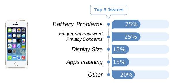 Smartphones - Fixya Report (2)