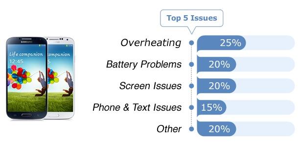 Smartphones - Fixya Report