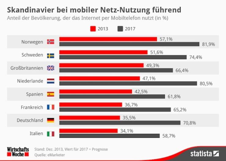 Statista_MobileWeb