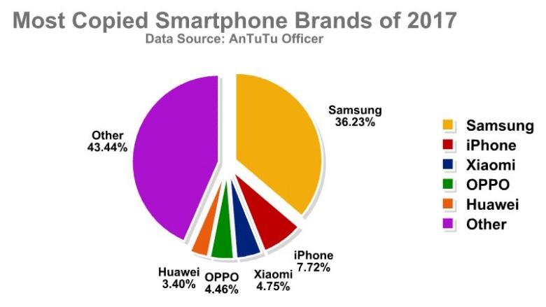 Diese Hersteller wurden 2017 am meisten kopiert