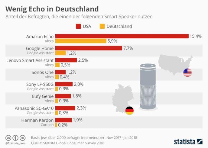 Echo und Home in Deutschland