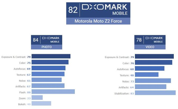 Motorola Moto Z2 Force DxOMark