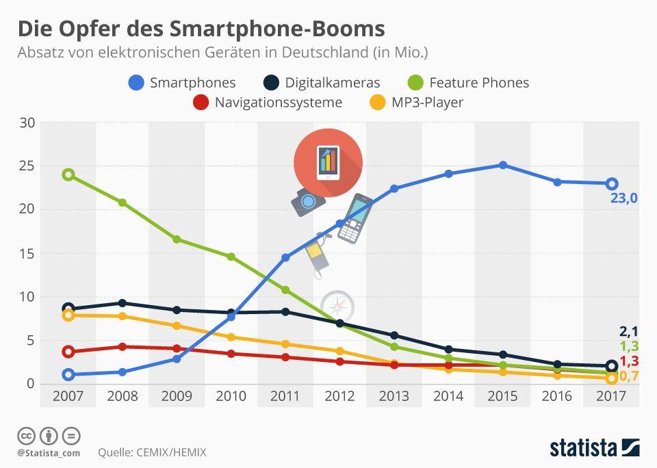 Opfer Smartphone-Boom