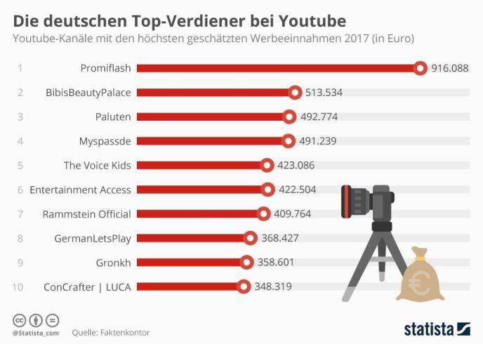 Top-Verdiener YouTube 2017 Deutschland