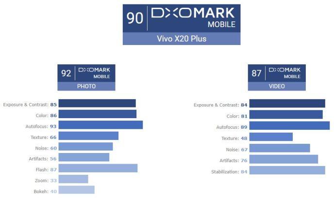 Vivo X20 Pus DxOMark