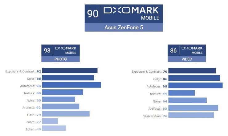 ASUS ZenFone 5 Kamera DxOMark