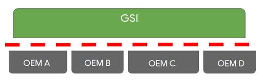 Treble GSI