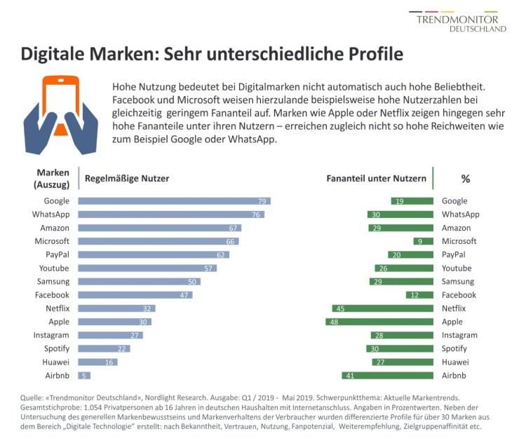 Trendmonitor Digitalmarken 2019 Deutschland