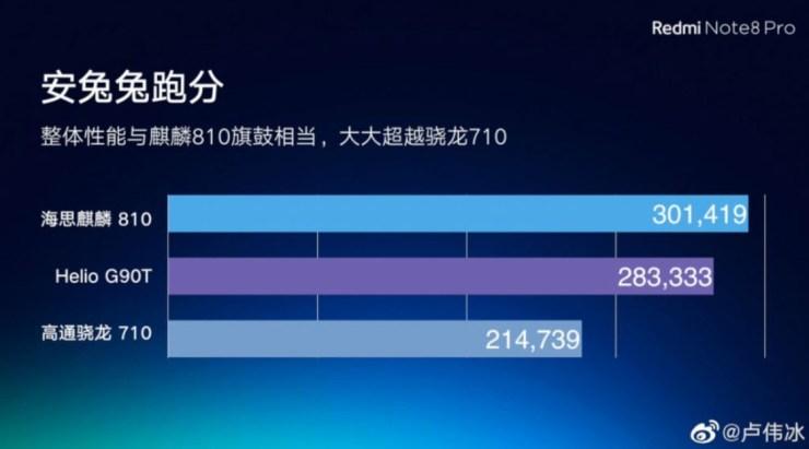 Redmi Note 8 Vorabinfos Weibo