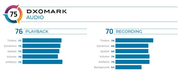 DXOMARK Huawei Mate 20 Pro Audio