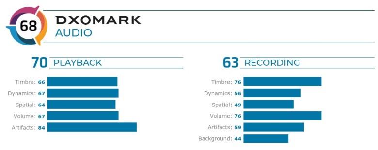 DXOMARK Pixel 4 Audio