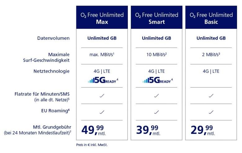 O2 Free Unlimited Basic Smart Max Feb 2020