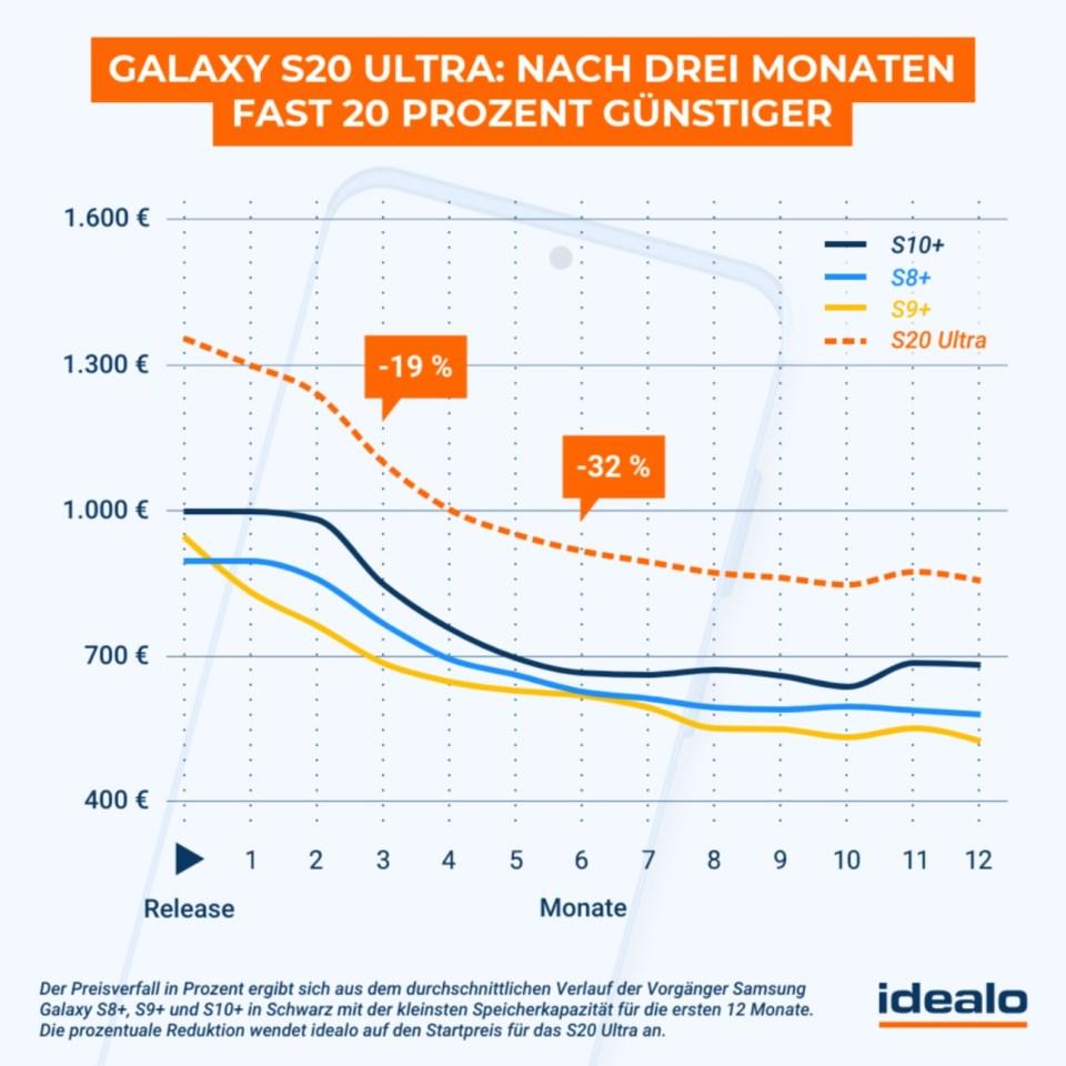 Samsung Galaxy S20 Preisprognose 4