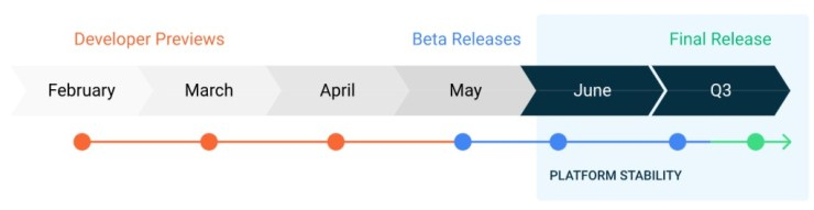 Zeitplan Android 11
