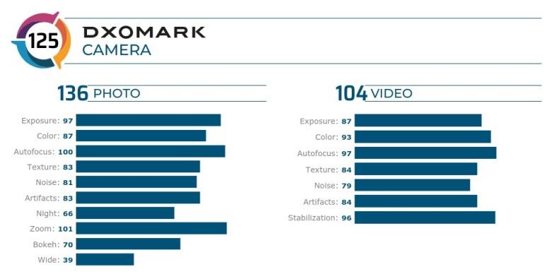 Dxomark Honor 30 Pro Plus