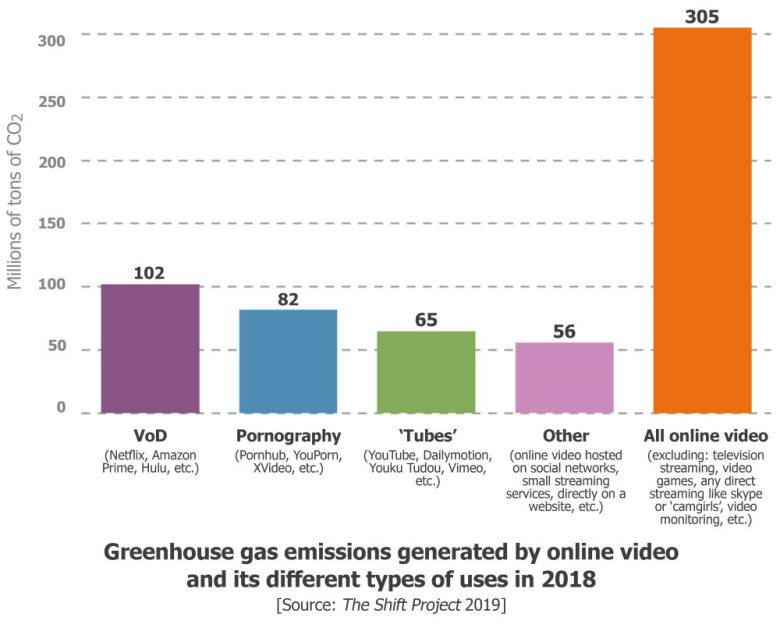 Graphique En Ghg Emissions Of Online Video