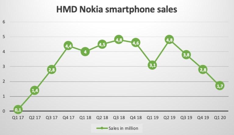 Q1 2020 Nokia Smartphones