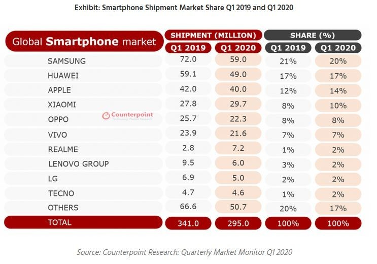 Smartphone Shipments Q1 2020 Counterpoint Research