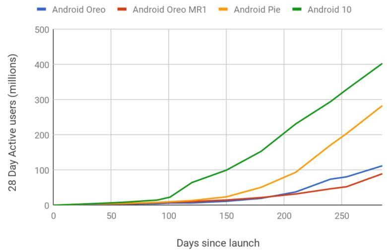 Android 10 Verteilung Juli 2020