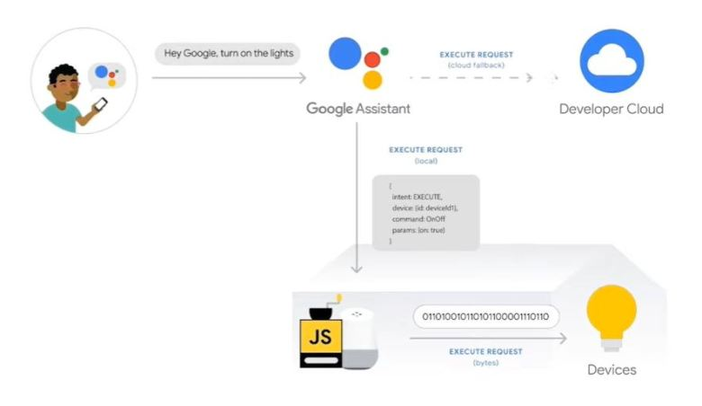 Lokale Ausführung Google Assistant Smarthome